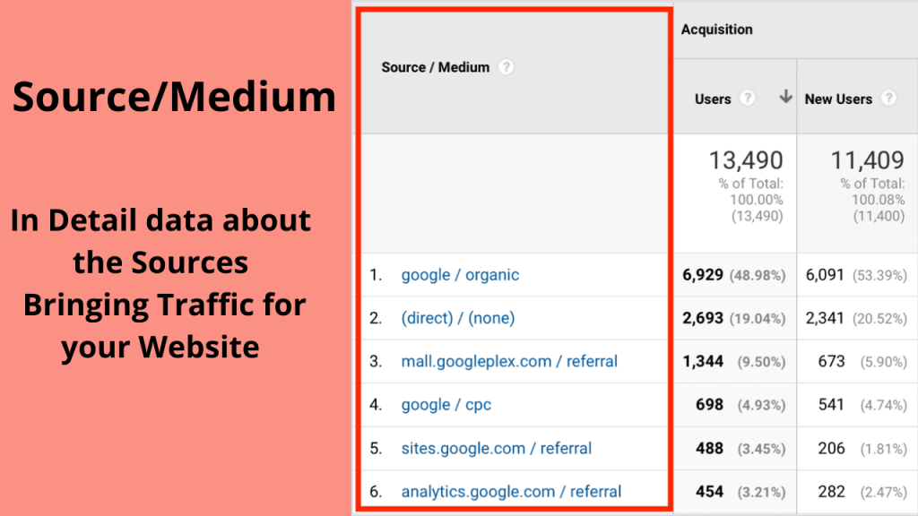 Step 3: Lead Source in Google Analytics