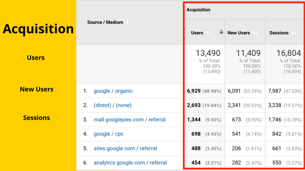 Step 4: Lead Source in Google Analytics