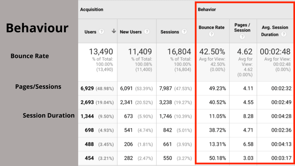 Step 5: Lead Source in Google Analytics